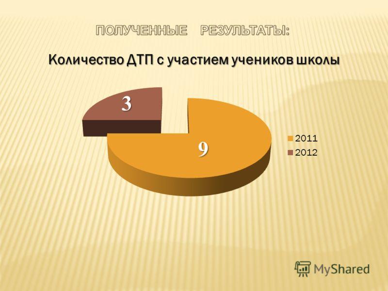Количество ДТП с участием учеников школы