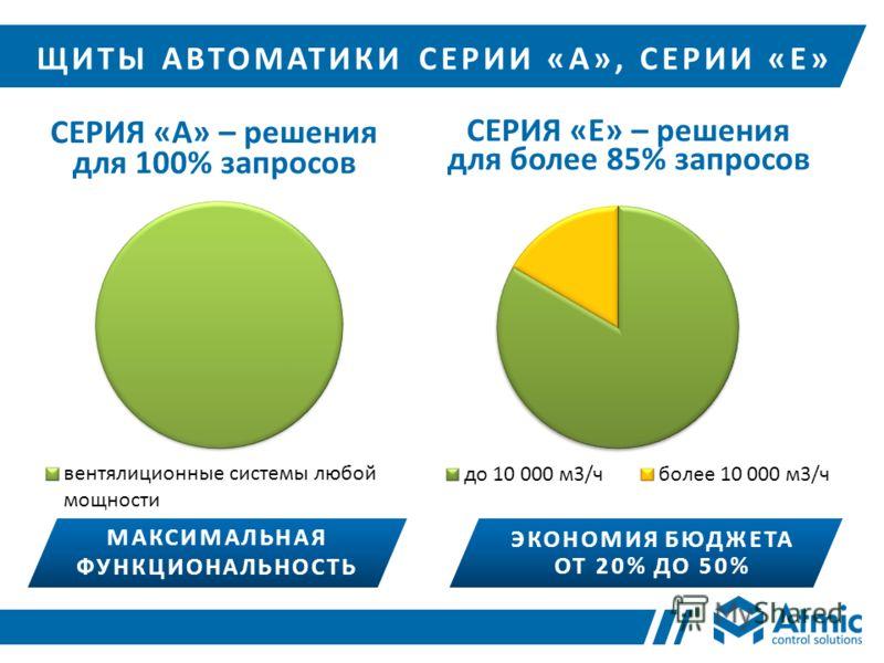 ЩИТЫ АВТОМАТИКИ СЕРИИ «А», СЕРИИ «Е» МАКСИМАЛЬНАЯ ФУНКЦИОНАЛЬНОСТЬ ЭКОНОМИЯ БЮДЖЕТА ОТ 20% ДО 50%