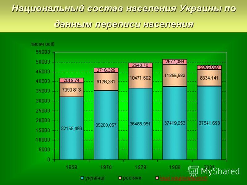 Национальный состав населения Украины по данным переписи населения