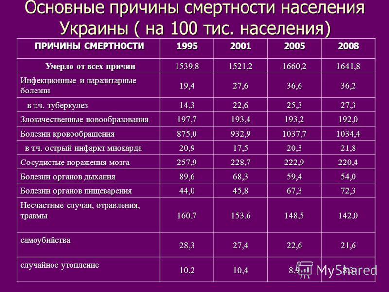Основные причины смертности населения Украины ( на 100 тис. населения) ПРИЧИНЫ СМЕРТНОСТИ ПРИЧИНЫ СМЕРТНОСТИ1995200120052008 Умерло от всех причин Умерло от всех причин1539,81521,21660,21641,8 Инфекционные и паразитарные болезни 19,427,636,636,2 в т.