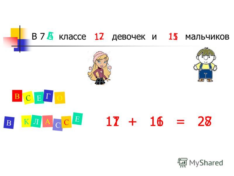 В 7 классе девочек и мальчиков А 12 15 В С Е Г О В К Л А С С Е 17 + 11 = 28 Б 17 11 11 + 16 = 27