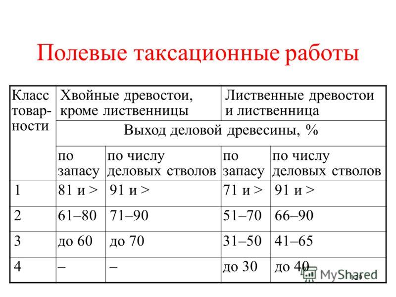 128 Полевые таксационные работы Рассмотрим шкалу разделения древостоев по классам товарности.