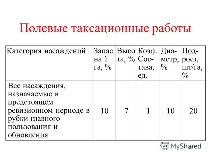 84 Полевые таксационные работы При таксации леса допускаются следующие погрешности определения таксационных показателей (±):