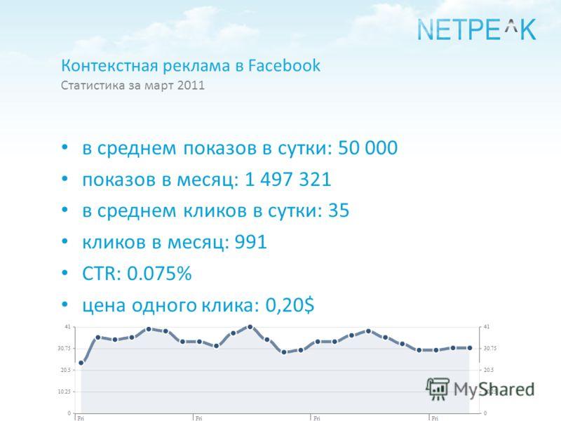 Статистика за март 2011 в среднем показов в сутки: 50 000 показов в месяц: 1 497 321 в среднем кликов в сутки: 35 кликов в месяц: 991 CTR: 0.075% цена одного клика: 0,20$