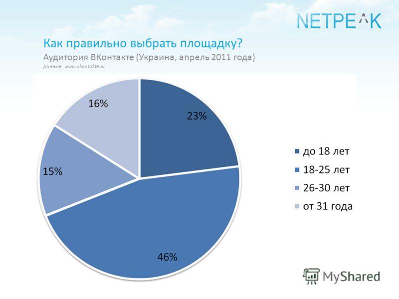 Как правильно выбрать площадку? Аудитория ВКонтакте (Украина, апрель 2011 года) Данные: www.vkontakte.ru
