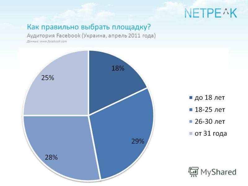 Как правильно выбрать площадку? Аудитория Facebook (Украина, апрель 2011 года) Данные: www.facebook.com