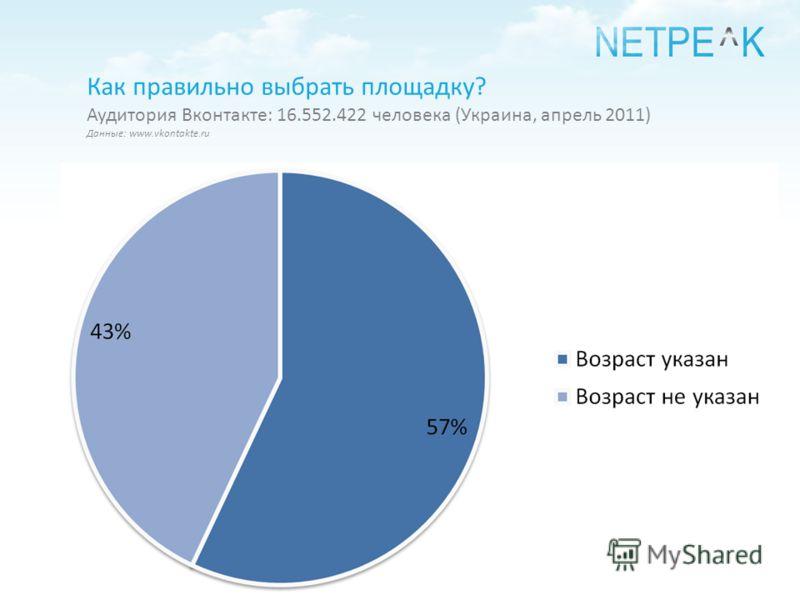 Как правильно выбрать площадку? Аудитория Вконтакте: 16.552.422 человека (Украина, апрель 2011) Данные: www.vkontakte.ru