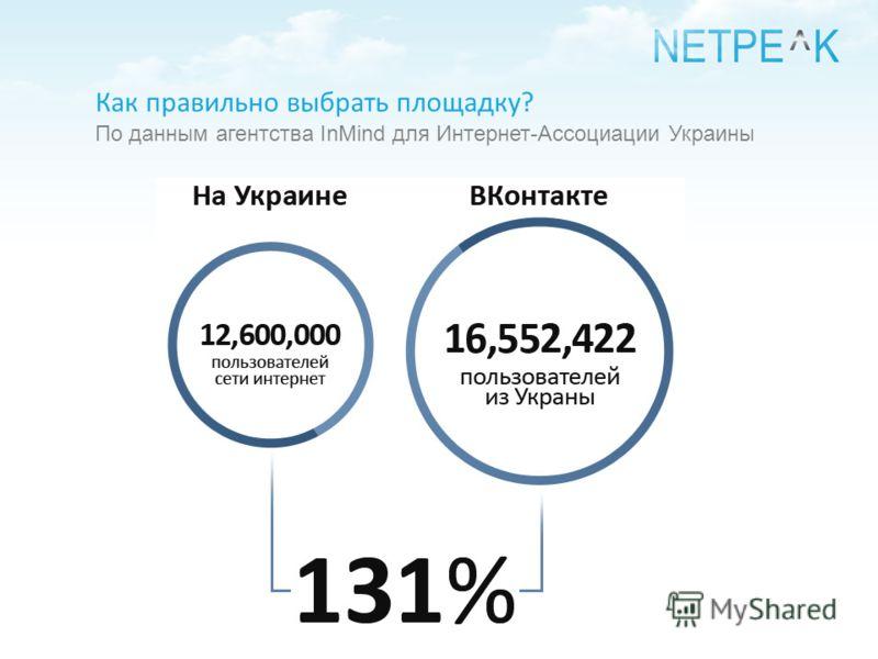 Как правильно выбрать площадку? По данным агентства InMind для Интернет-Ассоциации Украины