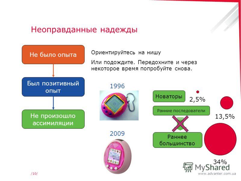 www.advanter.com.ua/10/ Неоправданные надежды Ориентируйтесь на нишу Или подождите. Передохните и через некоторое время попробуйте снова. Не было опыта Был позитивный опыт Не произошло ассимиляции Новаторы 2,5% Ранние последователи 13,5% Раннее больш
