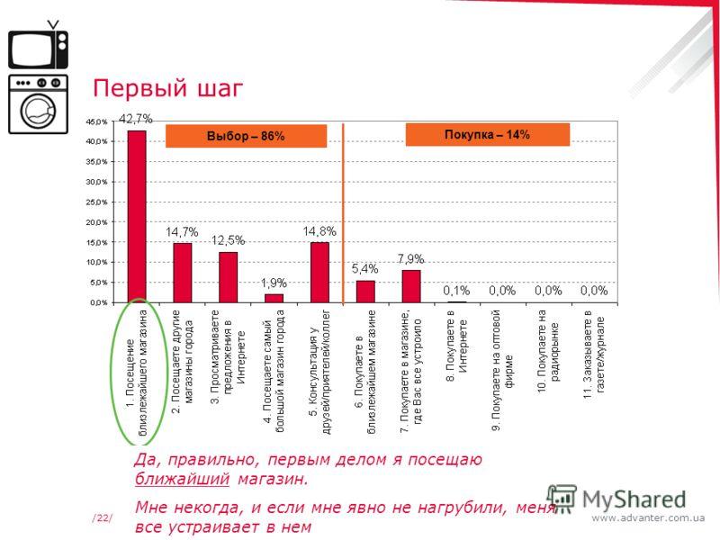www.advanter.com.ua/22/ Первый шаг Выбор – 86% Покупка – 14% Да, правильно, первым делом я посещаю ближайший магазин. Мне некогда, и если мне явно не нагрубили, меня все устраивает в нем