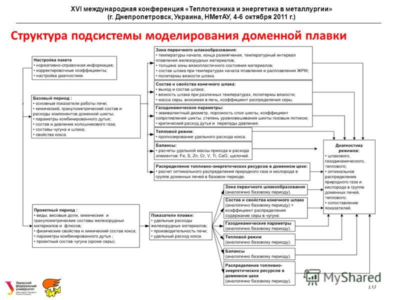 Структура подсистемы моделирования доменной плавки 10 XVI международная конференция «Теплотехника и энергетика в металлургии» (г. Днепропетровск, Украина, НМетАУ, 4-6 октября 2011 г.)