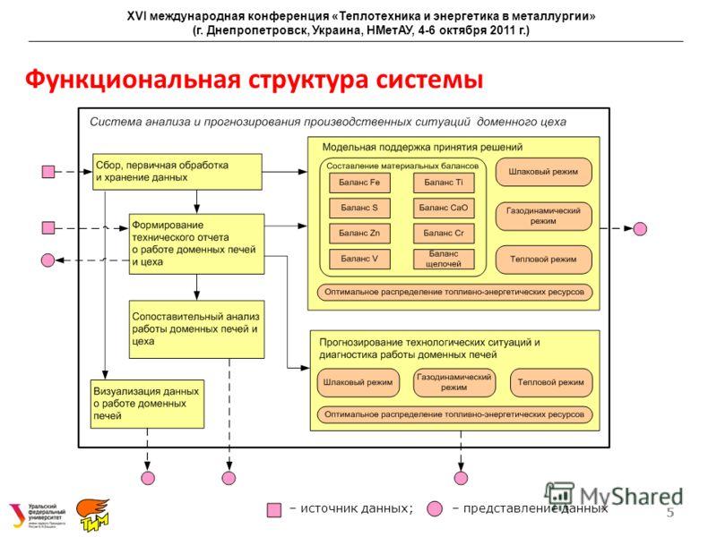 Функциональная структура системы 5 XVI международная конференция «Теплотехника и энергетика в металлургии» (г. Днепропетровск, Украина, НМетАУ, 4-6 октября 2011 г.) – источник данных; – представление данных