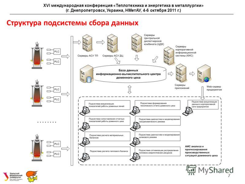 Структура подсистемы сбора данных 7 XVI международная конференция «Теплотехника и энергетика в металлургии» (г. Днепропетровск, Украина, НМетАУ, 4-6 октября 2011 г.)