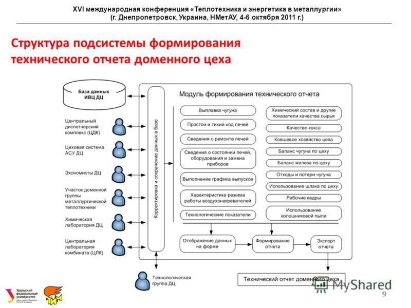 Структура подсистемы формирования технического отчета доменного цеха 9 XVI международная конференция «Теплотехника и энергетика в металлургии» (г. Днепропетровск, Украина, НМетАУ, 4-6 октября 2011 г.)
