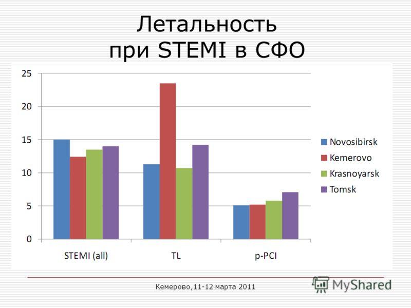 Кемерово,11-12 марта 2011 Летальность при STEMI в СФО