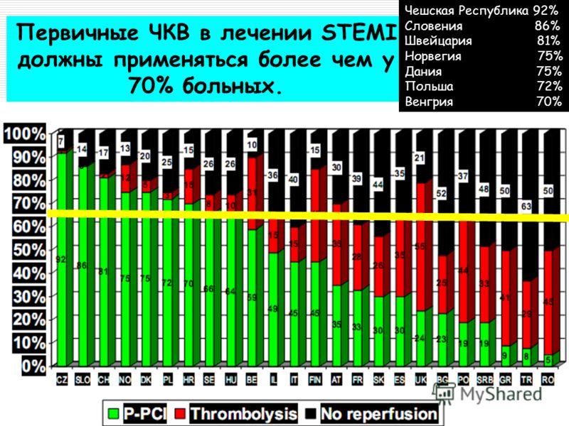 Кемерово,11-12 марта 2011 Первичные ЧКВ в лечении STEMI должны применяться более чем у 70% больных. Чешская Республика 92% Словения 86% Швейцария 81% Норвегия 75% Дания 75% Польша 72% Венгрия 70%