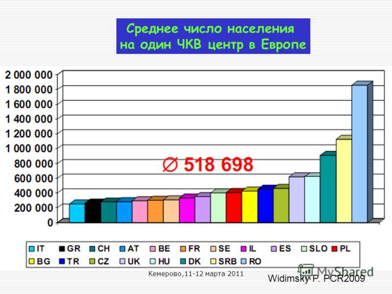Кемерово,11-12 марта 2011 Среднее число населения на один ЧКВ центр в Европе Widimsky P. PCR2009