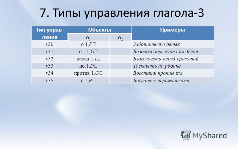 7. Типы управления глагола-3 Тип управ- ления ОбъектыПримеры о1о1 о2о2 v30 о 1.P Заботиться о детях v31 от 1.G Воздержаться от суждений v32 перед 1.I Благоговеть перед красотой v33 по 1.D Тосковать по родине v34 против 1.G Восстать против зла v35 с 1
