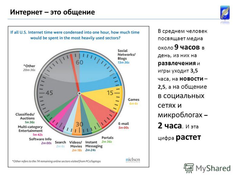 Интернет – это общение В среднем человек посвящает медиа около 9 часов в день, из них на развлечения и игры уходит 3,5 часа, на новости – 2,5, а на общение в социальных сетях и микроблогах – 2 часа. И эта цифра растет