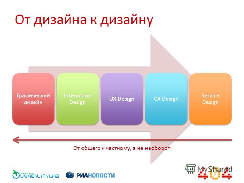 От дизайна к дизайну Графический дизайн Interaction Design UX DesignCX Design Service Design От общего к частному, а не наоборот!