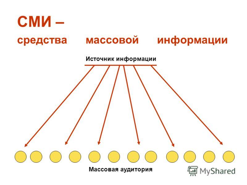СМИ – средства массовой информации Источник информации Массовая аудитория