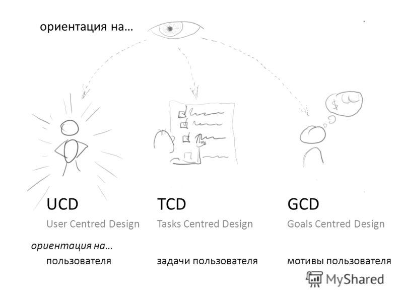 UCD User Centred Design ориентация на… пользователя TCD Tasks Centred Design задачи пользователя GCD Goals Centred Design мотивы пользователя ориентация на…