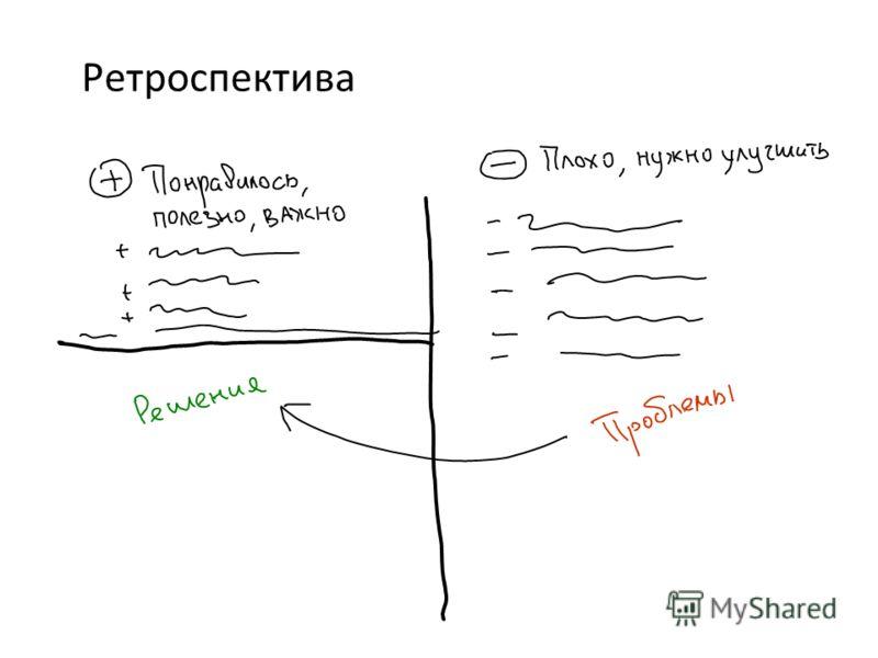 Ретроспектива