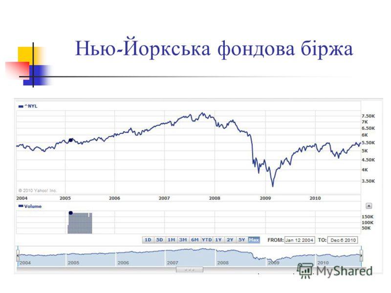 Нью - Йоркська фондова біржа