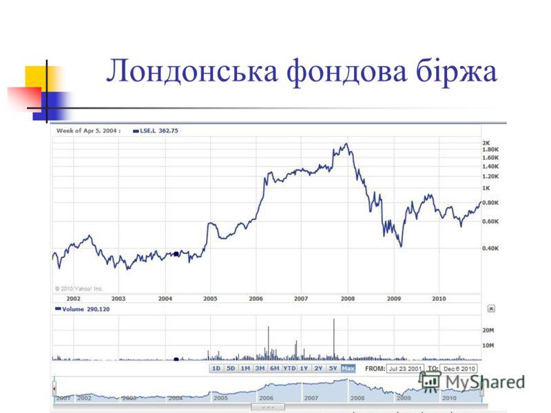 Лондонська фондова біржа