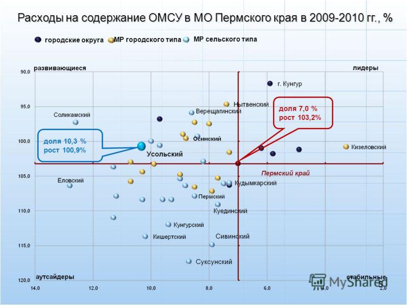 5 городские округа доля 7,0 % рост 103,2% доля 10,3 % рост 100,9% МР сельского типа МР городского типа Расходы на содержание ОМСУ в МО Пермского края в 2009-2010 гг., %