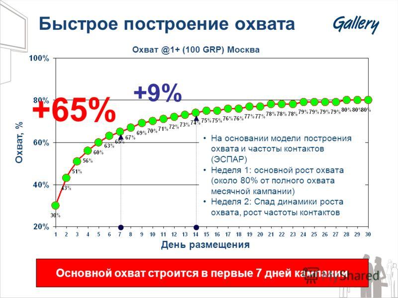 Быстрое построение охвата День размещения Охват @1+ (100 GRP) Москва +9%+9% Охват, % +65% На основании модели построения охвата и частоты контактов (ЭСПАР) Неделя 1: основной рост охвата (около 80% от полного охвата месячной кампании) Неделя 2: Спад