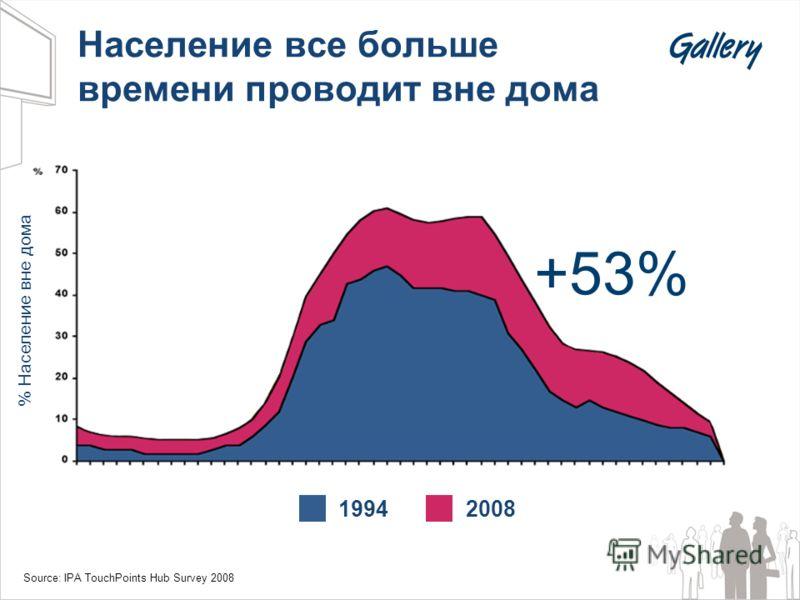 Население все больше времени проводит вне дома 19942008 % Население вне дома Source: IPA TouchPoints Hub Survey 2008 +53%