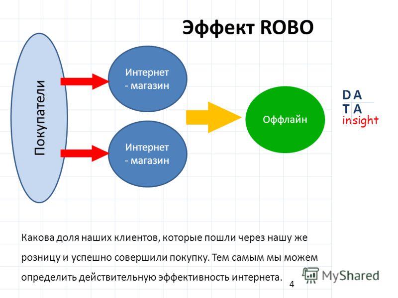 Эффект ROBO Какова доля наших клиентов, которые пошли через нашу же розницу и успешно совершили покупку. Тем самым мы можем определить действительную эффективность интернета. 4 Покупатели Интернет - магазин Оффлайн