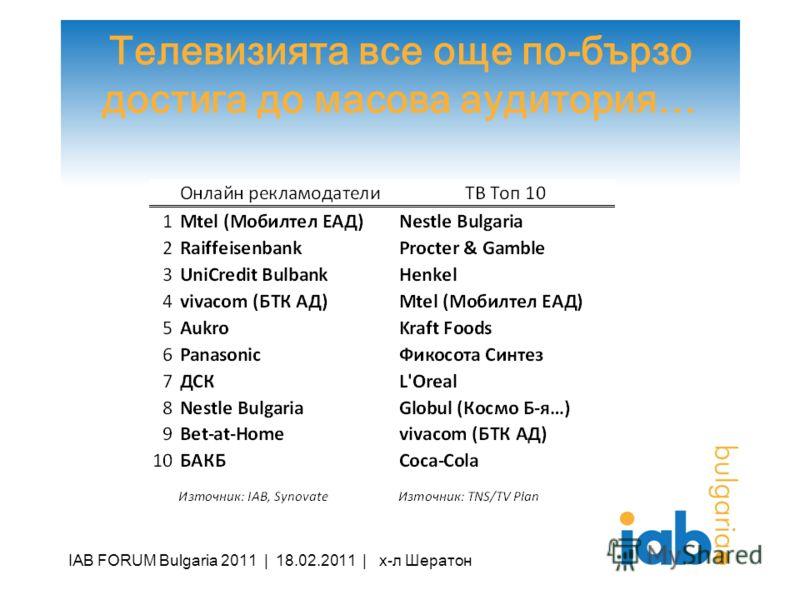 Телевизията все още по-бързо достига до масова аудитория… IAB FORUM Bulgaria 2011 | 18.02.2011 | х-л Шератон