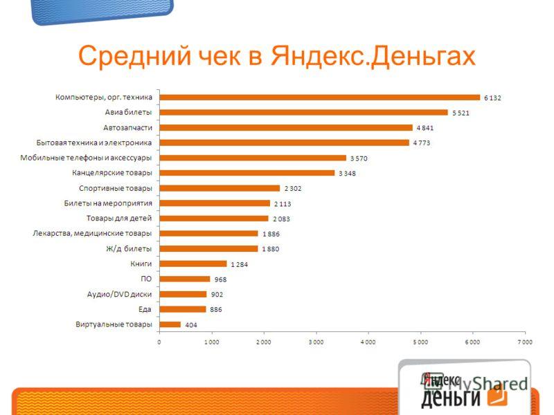 Средний чек в Яндекс.Деньгах