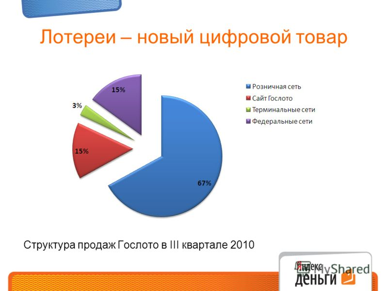 Лотереи – новый цифровой товар Структура продаж Гослото в III квартале 2010