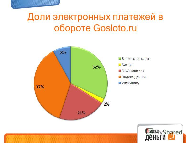Доли электронных платежей в обороте Gosloto.ru
