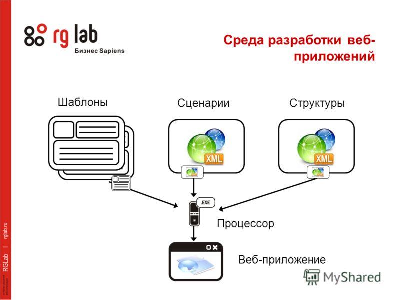 Шаблоны Сценарии Структуры Процессор Веб-приложение Среда разработки веб- приложений