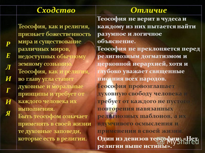 Сходство Отличие РЕЛИГИЯРЕЛИГИЯ Теософия, как и религия, признает божественность мира и существование различных миров, недоступных обычному земному сознанию. Теософия, как и религия, во главу угла ставит духовные и моральные принципы и требует от каж