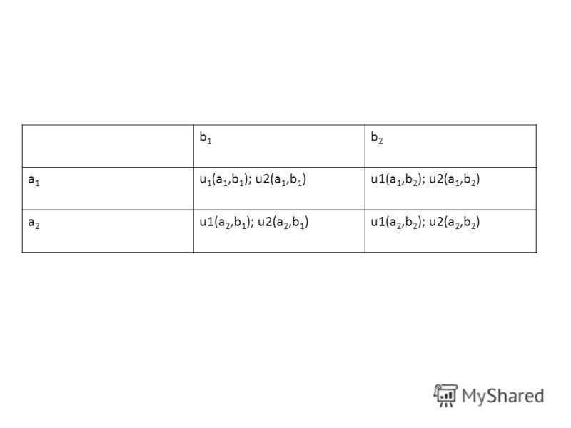 b1b1 b2b2 a1a1 u 1 (a 1,b 1 ); u2(a 1,b 1 )u1(a 1,b 2 ); u2(a 1,b 2 ) a2a2 u1(a 2,b 1 ); u2(a 2,b 1 )u1(a 2,b 2 ); u2(a 2,b 2 )