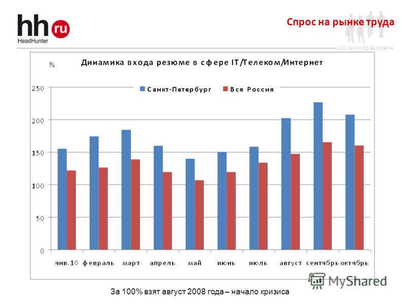 Online Hiring Services Спрос на рынке труда За 100% взят август 2008 года – начало кризиса