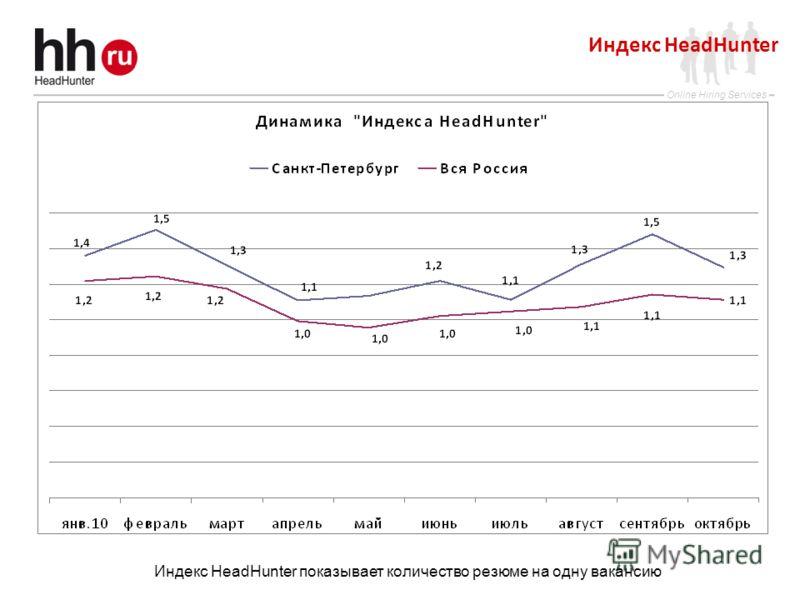 Online Hiring Services Индекс HeadHunter Индекс HeadHunter показывает количество резюме на одну вакансию