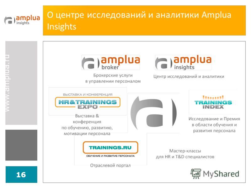 www.amplua.ru 16 О центре исследований и аналитики Amplua Insights