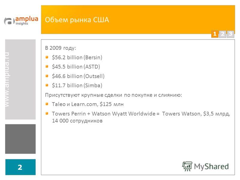 123 www.amplua.ru 2 Объем рынка США В 2009 году: $56.2 billion (Bersin) $45.5 billion (ASTD) $46.6 billion (Outsell) $11.7 billion (Simba) Присутствуют крупные сделки по покупке и слиянию: Taleo и Learn.com, $125 млн Towers Perrin + Watson Wyatt Worl