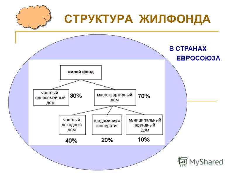 СТРУКТУРА ЖИЛФОНДА Устойчивое развитие В СТРАНАХ ЕВРОСОЮЗА
