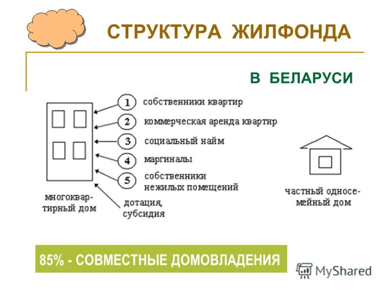 СТРУКТУРА ЖИЛФОНДА Устойчивое развитие В БЕЛАРУСИ 85% - СОБСТВЕННИКИ 85% - СОВМЕСТНЫЕ ДОМОВЛАДЕНИЯ