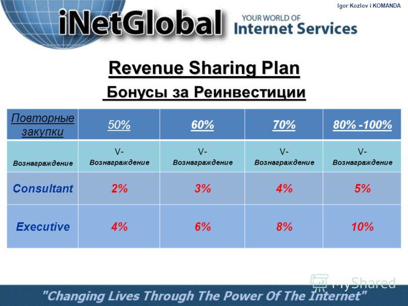 Revenue Sharing Plan Бонусы за Реинвестиции Бонусы за Реинвестиции Повторные закупки 50%60%70%80% -100% Вознаграждение V- Вознаграждение V- Вознаграждение V- Вознаграждение Consultant2%3%4%5% Executive4%6%8%10% Igor Kozlov i KOMANDA