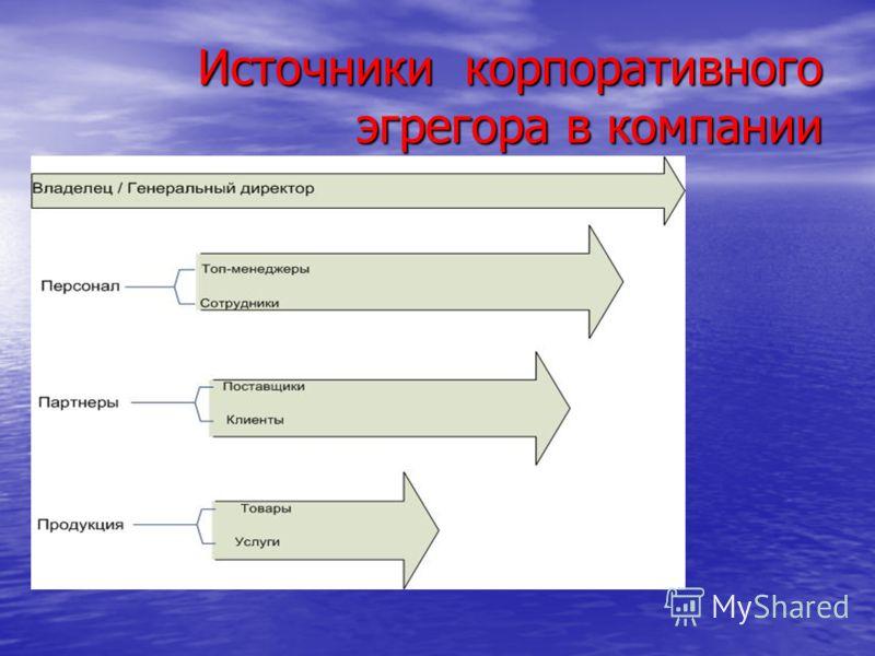 Источники корпоративного эгрегора в компании