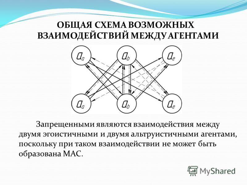 ОБЩАЯ СХЕМА ВОЗМОЖНЫХ ВЗАИМОДЕЙСТВИЙ МЕЖДУ АГЕНТАМИ Запрещенными являются взаимодействия между двумя эгоистичными и двумя альтруистичными агентами, поскольку при таком взаимодействии не может быть образована МАС.