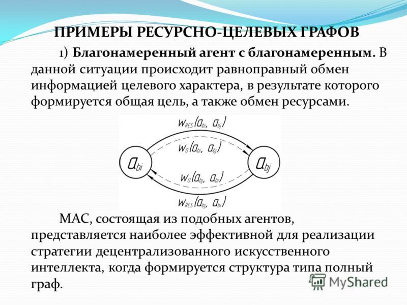 ПРИМЕРЫ РЕСУРСНО-ЦЕЛЕВЫХ ГРАФОВ 1) Благонамеренный агент с благонамеренным. В данной ситуации происходит равноправный обмен информацией целевого характера, в результате которого формируется общая цель, а также обмен ресурсами. МАС, состоящая из подоб